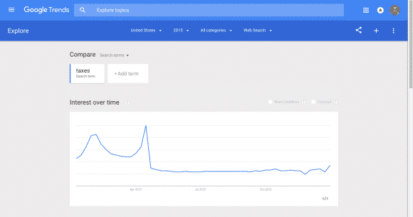Google Search Trends - A lot more searches for taxes in Q1 vs rest of year.
